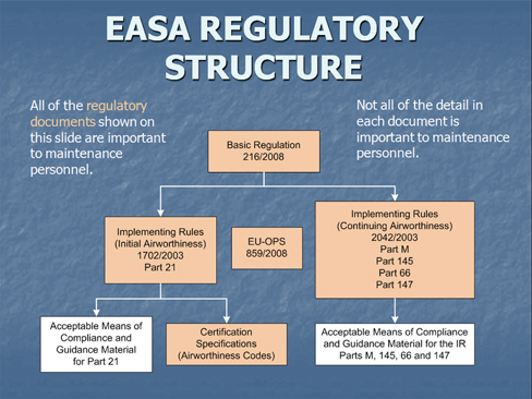 module 10 aviation legislation For those that have been issued draft dasa part 66 maml's you need to complete the requirements of dasr part 66 module 10 – aviation legislation by the following.